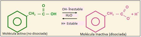 ph-equilibrio-disociacion