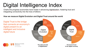 Digital Intelligence Index from Fletcher and Mastercard provides an in-depth look at the rate of technology adoption and the state of digital trust in the region