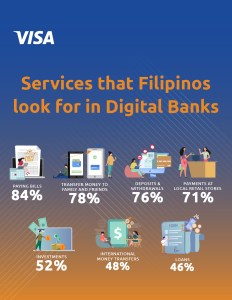 Eight in 10 Filipinos are interested in using digital banking services – Visa Study