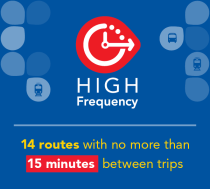 High Frequency: 14 routes with no more than 15 minutes between trips