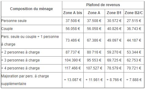 Loi Denormandie conditions de revenus des locataires