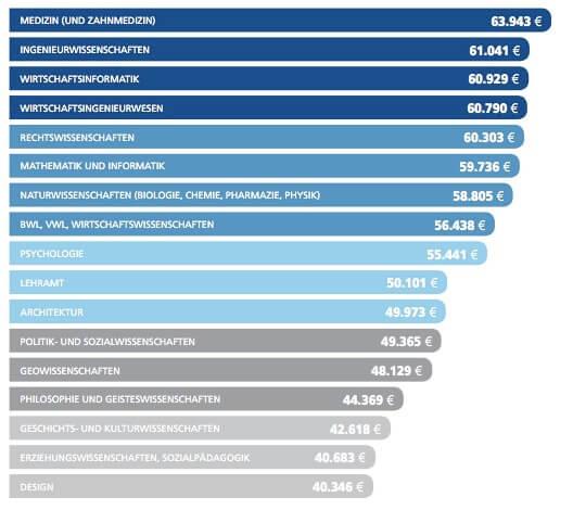 http://www.stepstone.de/gehaltsreport/pdf/StepStone_Gehaltsreport_2015.pdf?cid=mailing_gehaltsreport_download