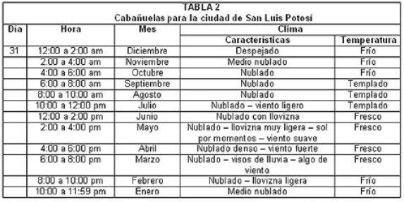 Calendario Cabanuelas.Las Cabanuelas El Arte De Pronosticar El Tiempo