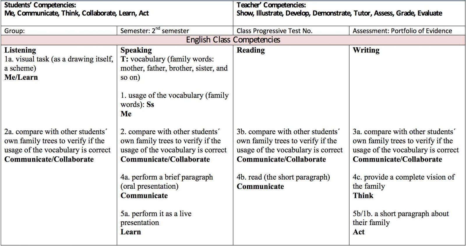 Working With Competences In The Esl Efl Classroom