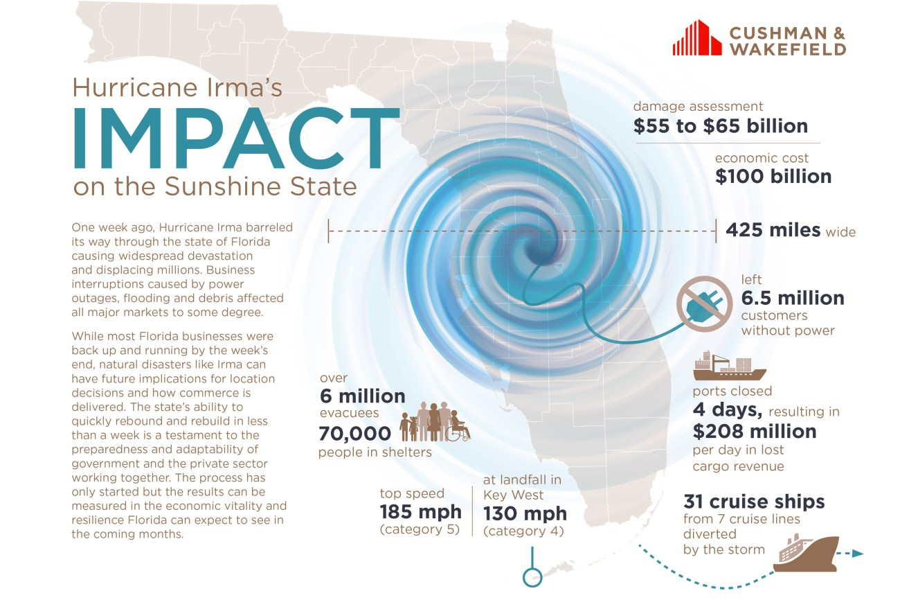 Cushman & Wakefield Report: Hurricane Irma's Impact on the Sunshine State