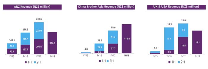 A2M Shares (ASX A2M) Sales