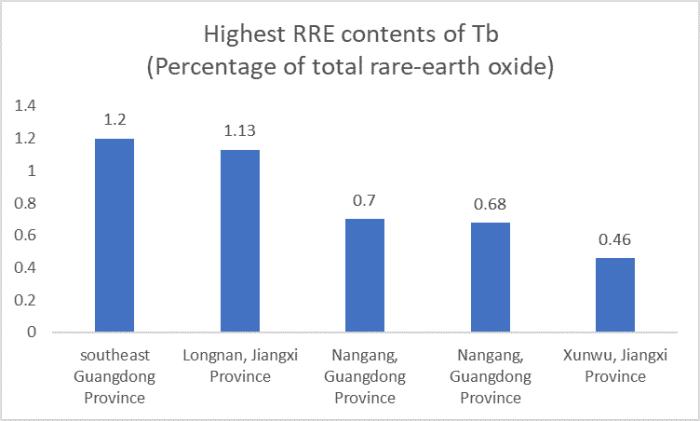 Rare Earth Metals Terbium