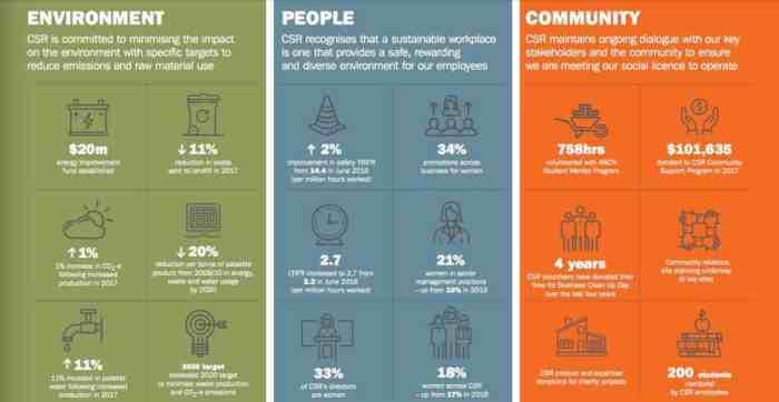 CSR Shares (ASX CSR) innovation