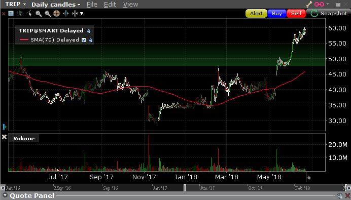 Stock market technical analysis - breakout on high volume