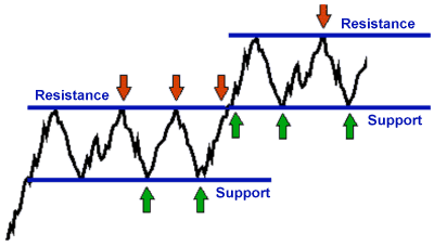 Stock Market Technical Analysis - Support Resistance