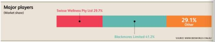 Blackmores share price (ASX BKL) market share