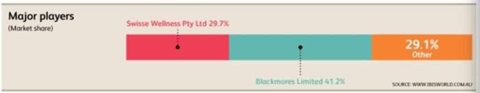 Blackmores share price (ASX BKL) market share