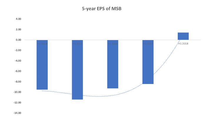 Mesoblast (ASX MSB) EPS