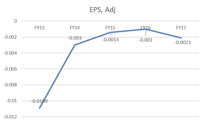 AVZ Minerals (ASX AVZ) - EPS