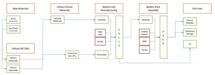 AVZ Minerals (ASX AVZ) - Lithium Battery Value Chain