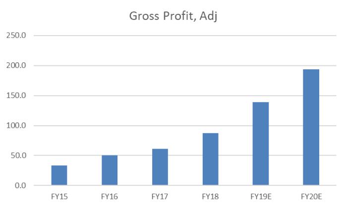 Freedom Foods Shares (ASX FNP) - adjusted gross profit