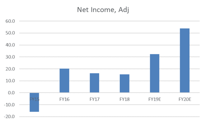 Freedom Foods Shares (ASX FNP) - Net Income