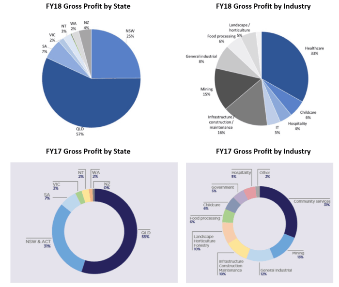 People Infrastructure Shares (ASX PPE) - gross profit source