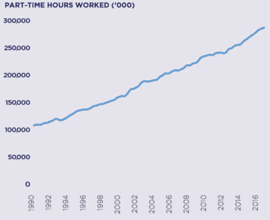 People Infrastructure Shares (ASX PPE) - part time hours