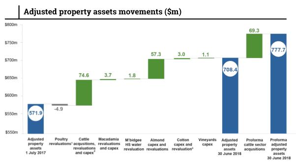 Rural Funds Group (ASX RFF) - Asset Movements