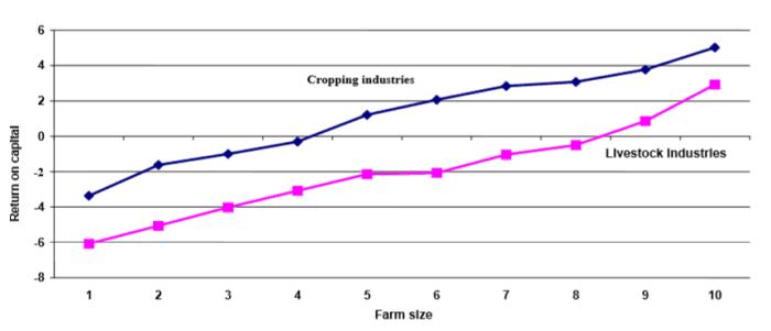 Rural Funds Group (ASX RFF) - Farm Size