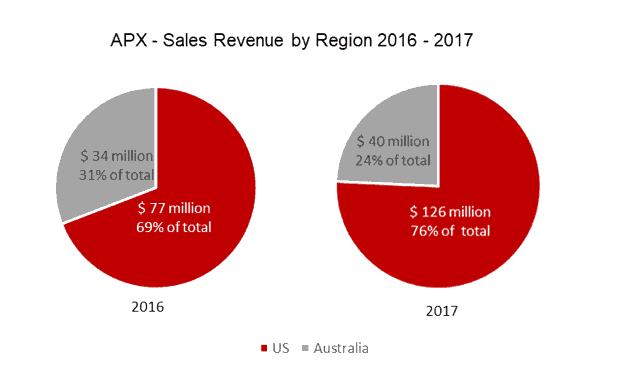 Appen (ASX APX) - Sales revenue by region