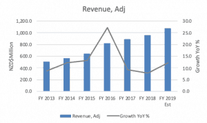 Fisher & Paykel Healthcare (ASX FPH) - Revenue