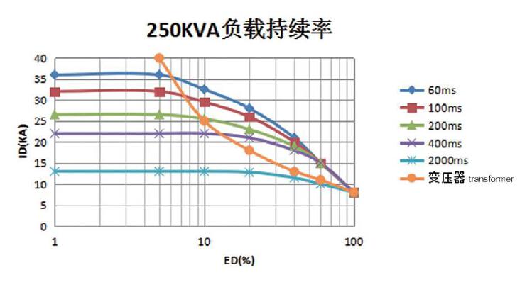 mf-250kva transformer load diagram  download mf-250kva mfdc spot welder  transformer