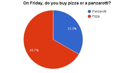 pizza_or_panzarotti