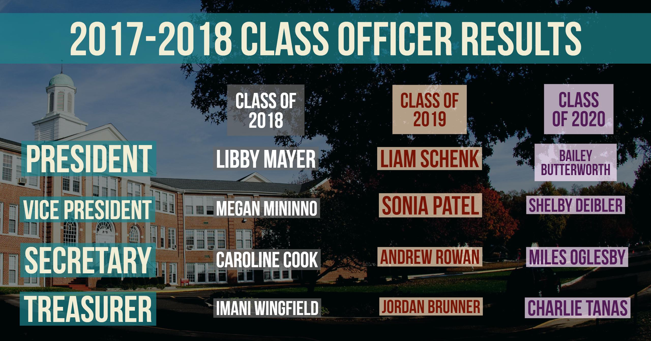 Class Officers 2017-2018 Election Results
