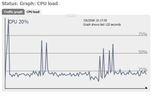 CPU usage with two flac streams