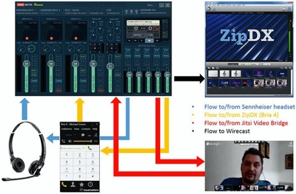 Interconnecting Jitsi Video Bridge, ZipDX & YouTube Live