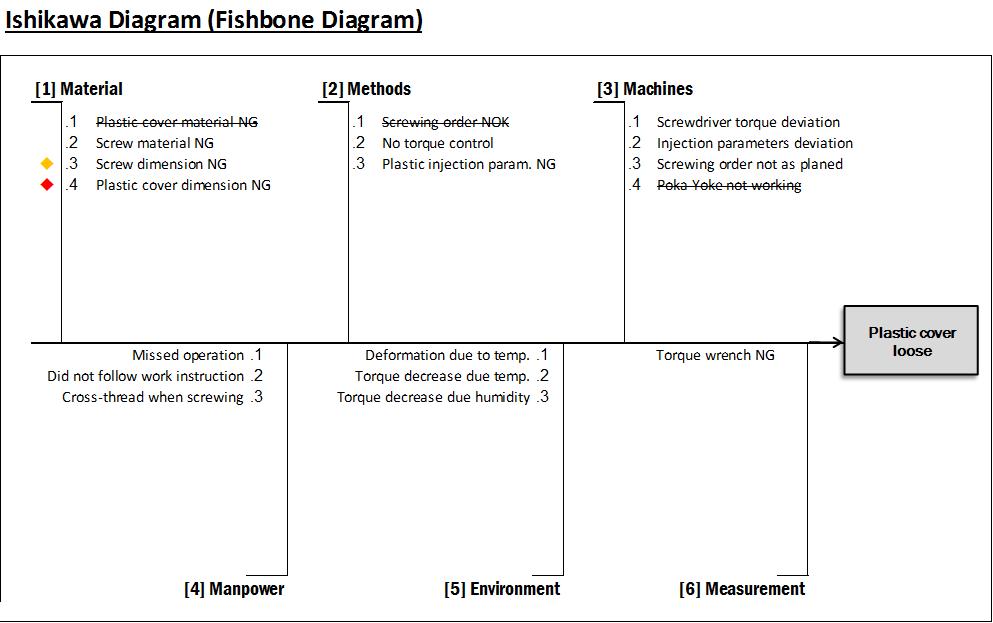 Méthode 8D | Management Tools
