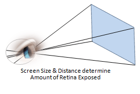 The Amount of Light Reaching the Eye Depends on Screen Size and Distance