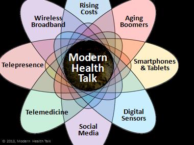 Future-ModernHealthTalk