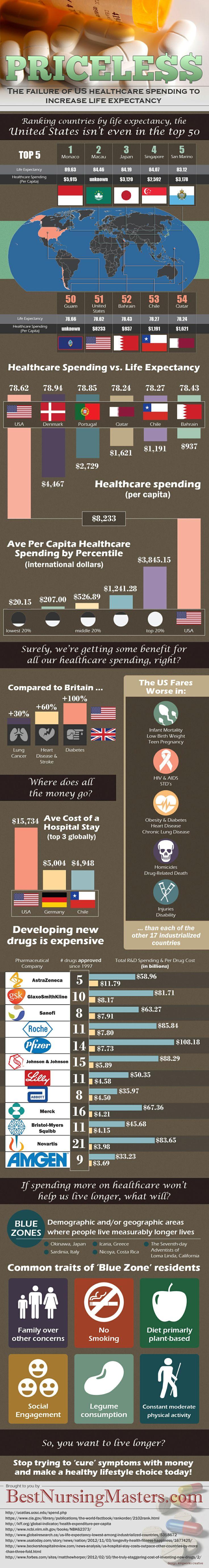 Pricele$$ Infographic