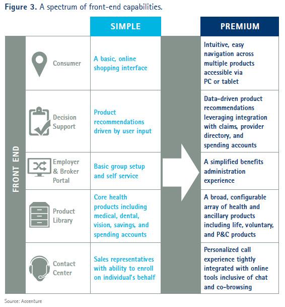 Accenture Figure 3
