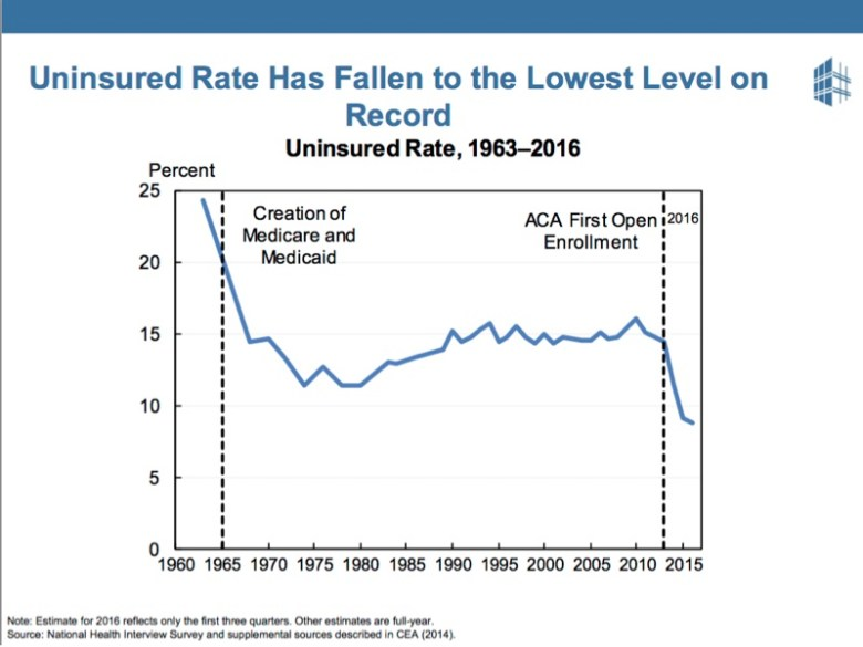 The uninsured rate across all ages and income levels has fallen to the lowest level on record, showing that people like the ACA.