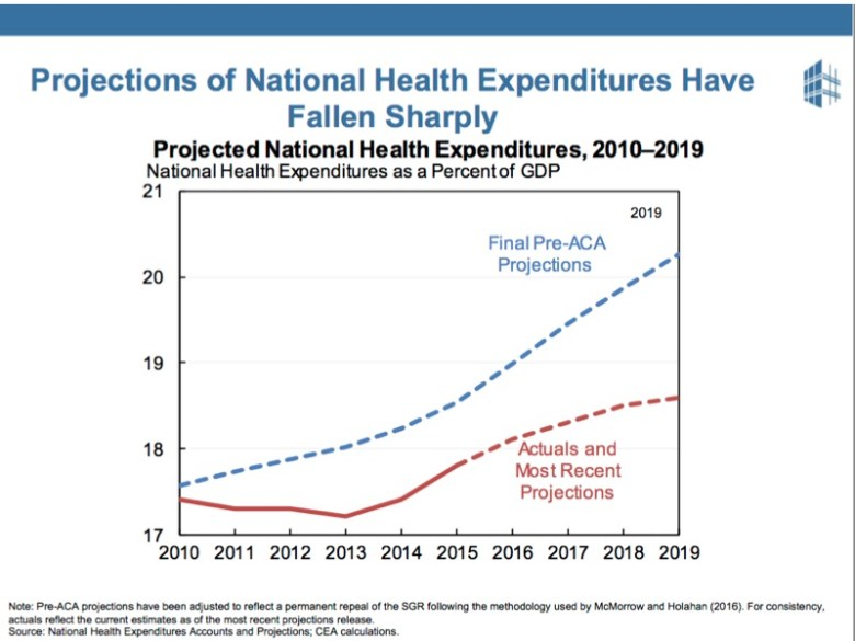 Even though costs are still too high, people like the ACA, because it has flattened the growth of costs.