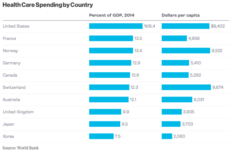 Healthcare Spending by Country