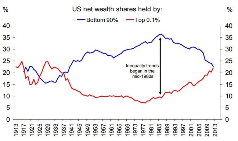 Wealth Trends over Time