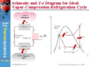 Schmatic and Ts Diagram for Ideal VaporCompression
