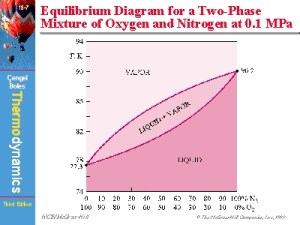 Equilibrium Diagram for a TwoPhase Mixture of Oxygen and
