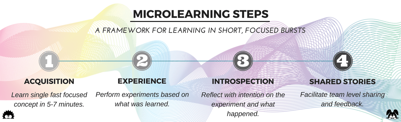 Microlearning Steps
