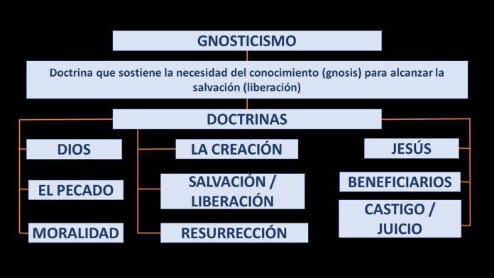MAPA CONCEPTUAL DE LAS PRINCIPALES DOCTRINAS DEL GNOSTICISMO