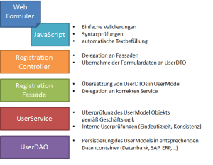 Merschichtige Architektur - UserRegistrierung
