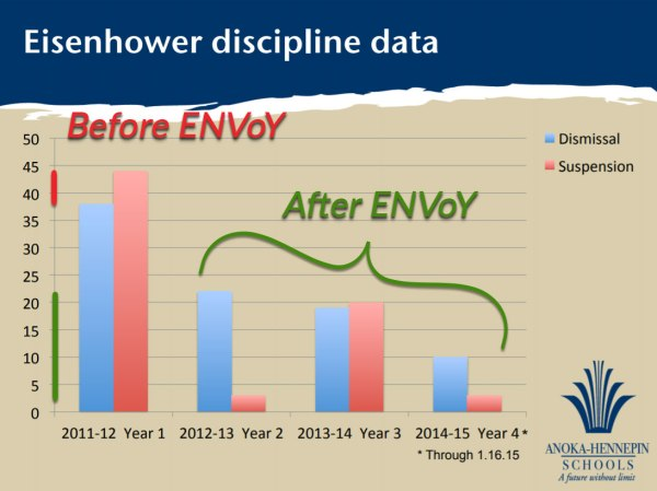 Graph showing a school's discipline data before ENVoY non-verbal classroom management implementation and after, a 84% decrease in student dismissals and suspensions