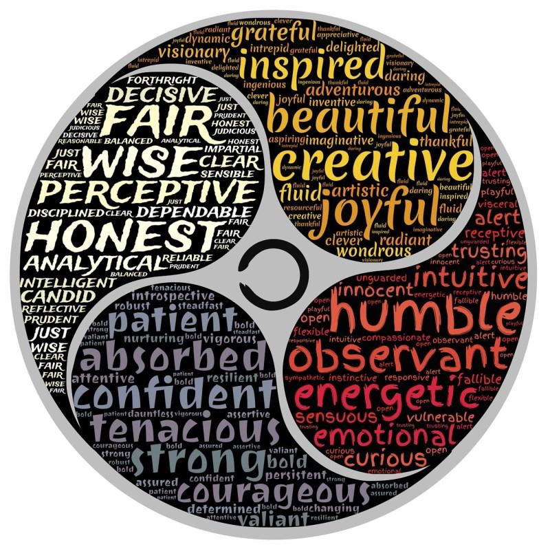 Person Character Characteristics