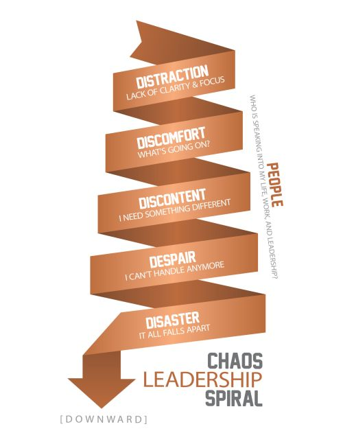 Chaos Leadership Spiral