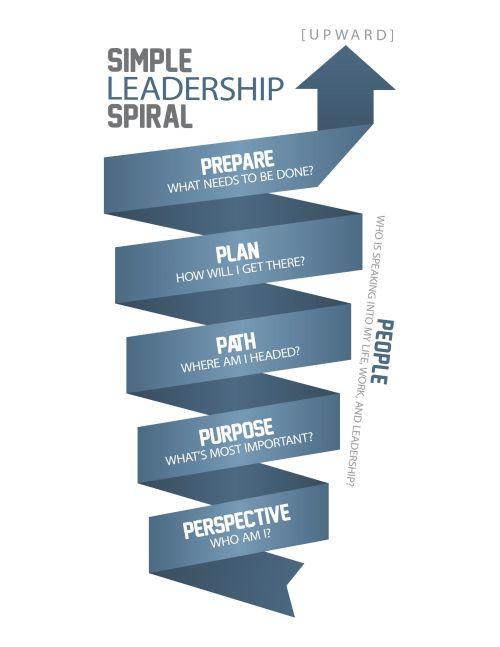 Simple Leadership Spiral